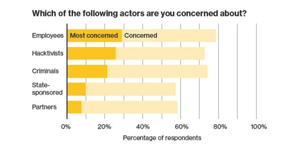 examples of actors that cause concern