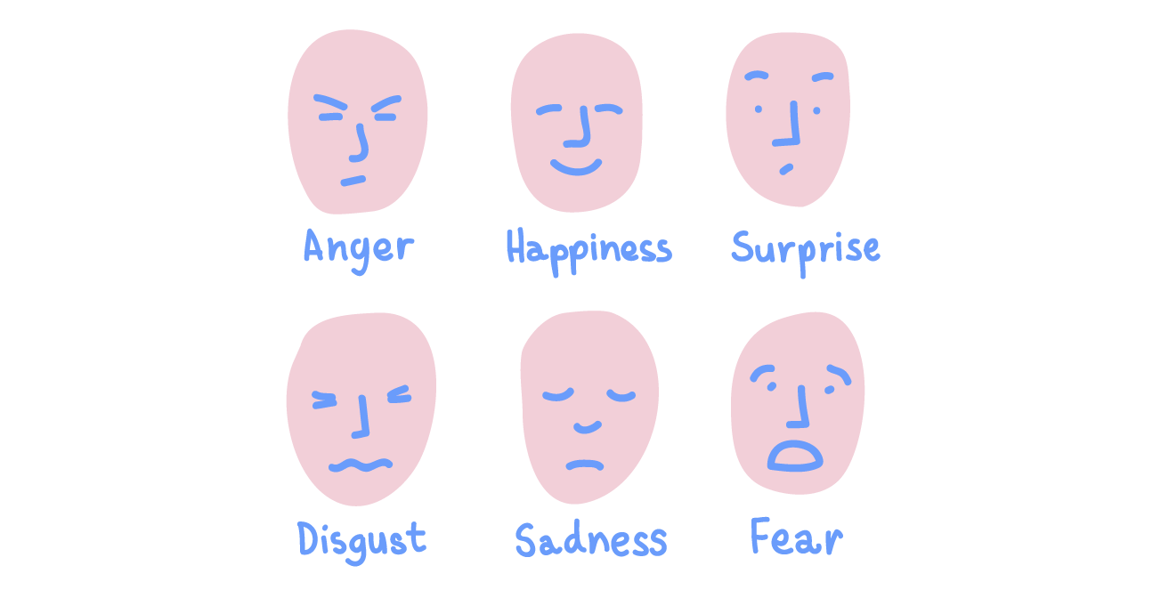 Facial Expressions in Nonverbal Communication. Anger, Happiness, Surprise, Disgust, Sadness, and Fear.