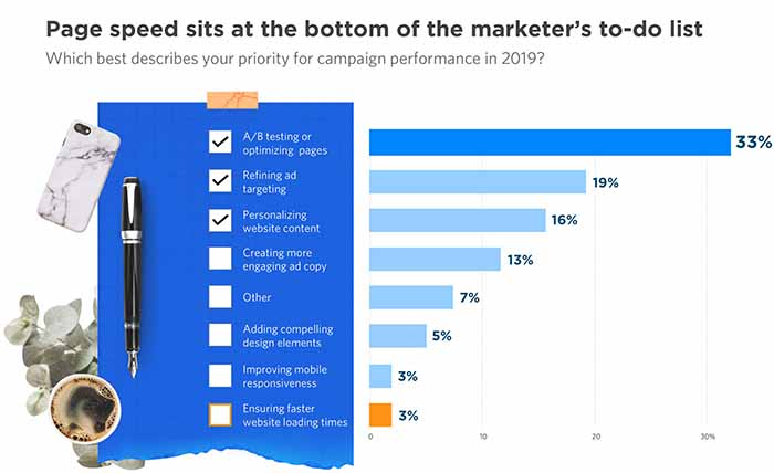 marketers priorities for campaign performance