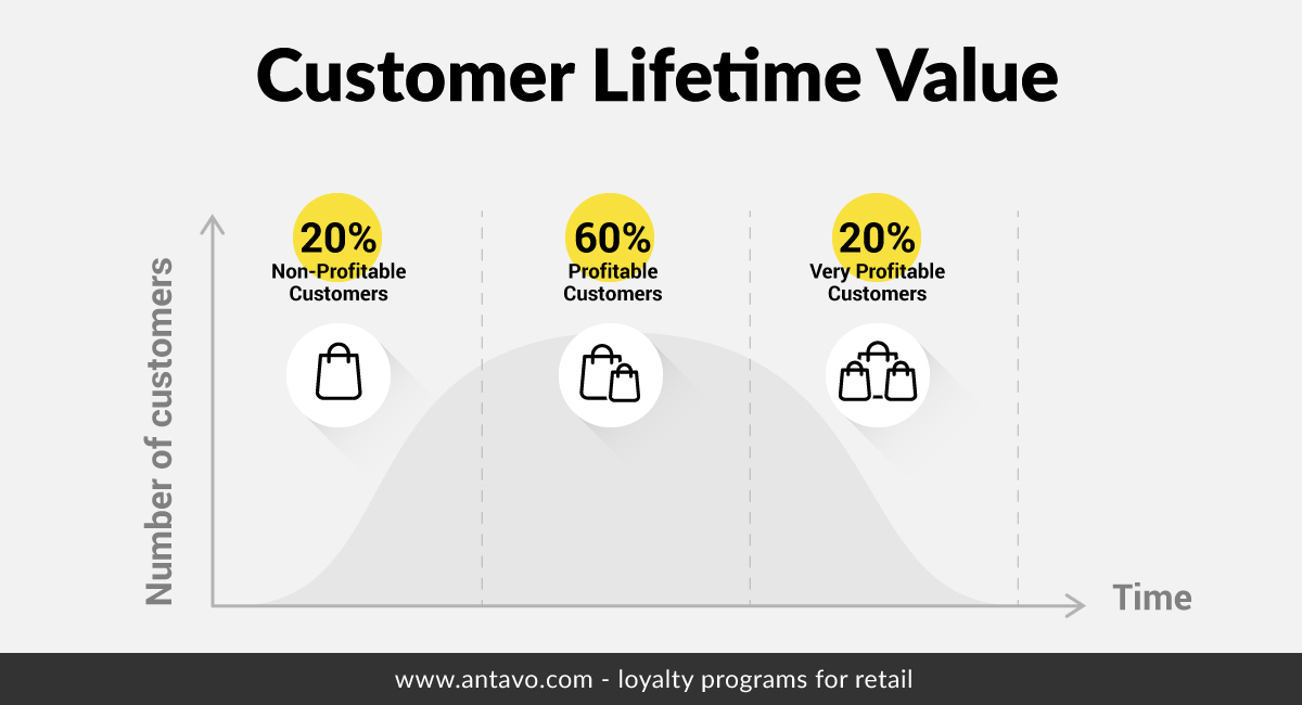 Customer lifetime value ramps up when buyers reach their second or third purchase, but only a dedicated few are loyal enough to buy exclusively from you.