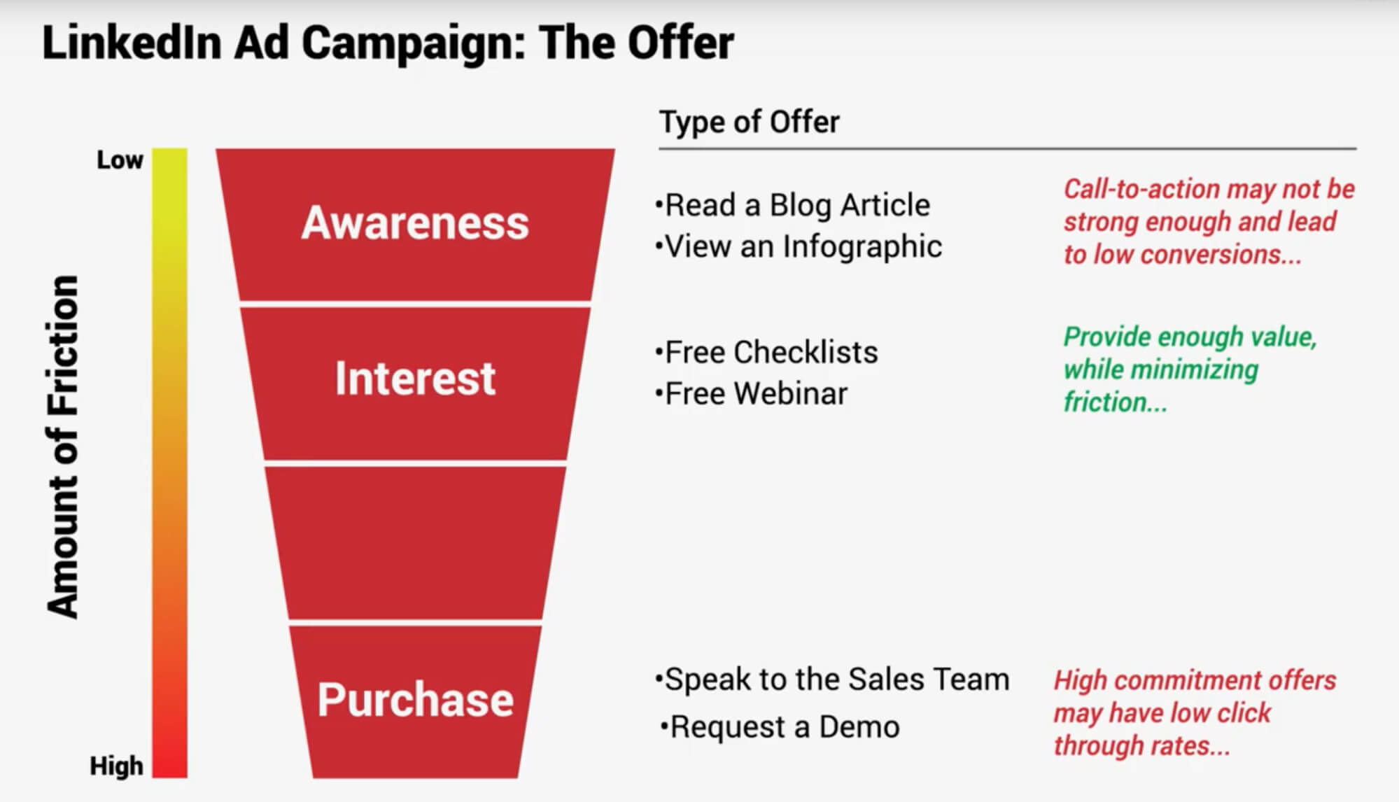 LinkedIn ad campaign infographic guide