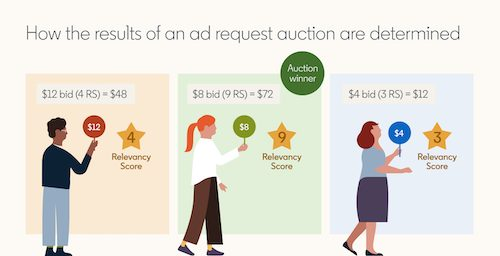 Infographic explaining how LinkedIns ad request auction is determined