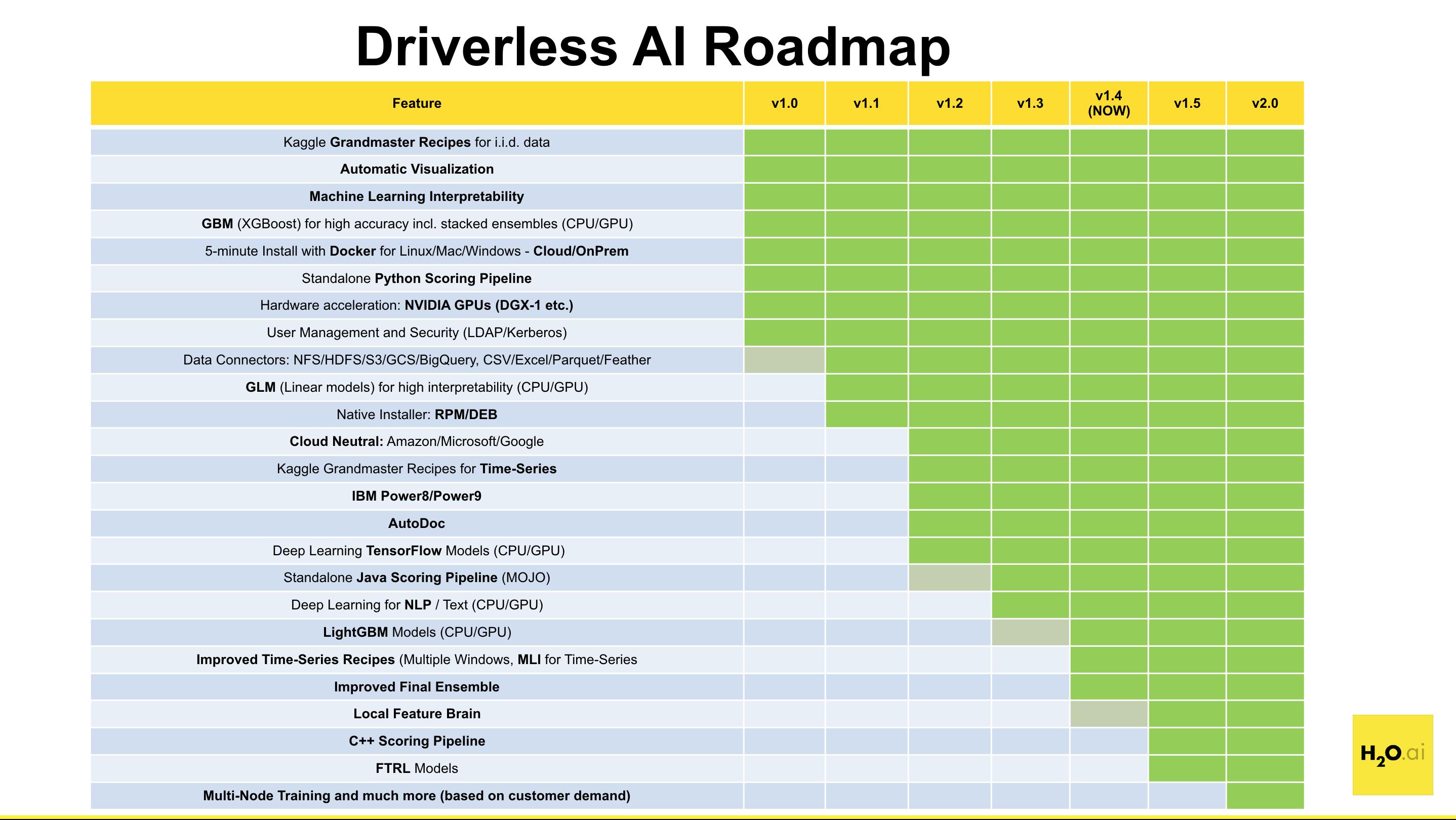 H2O Driverless AI Release Notes — Using Driverless AI 1 4 2