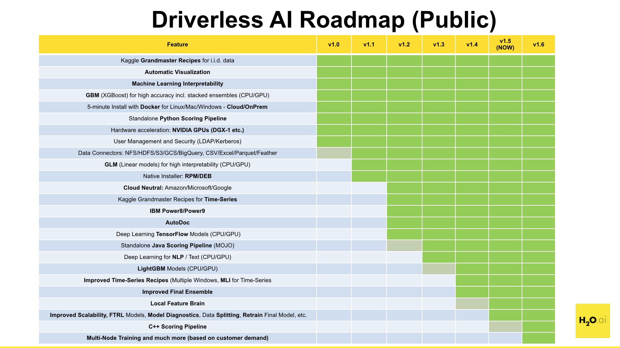 H2O Driverless AI Release Notes — Using Driverless AI 1 5 0