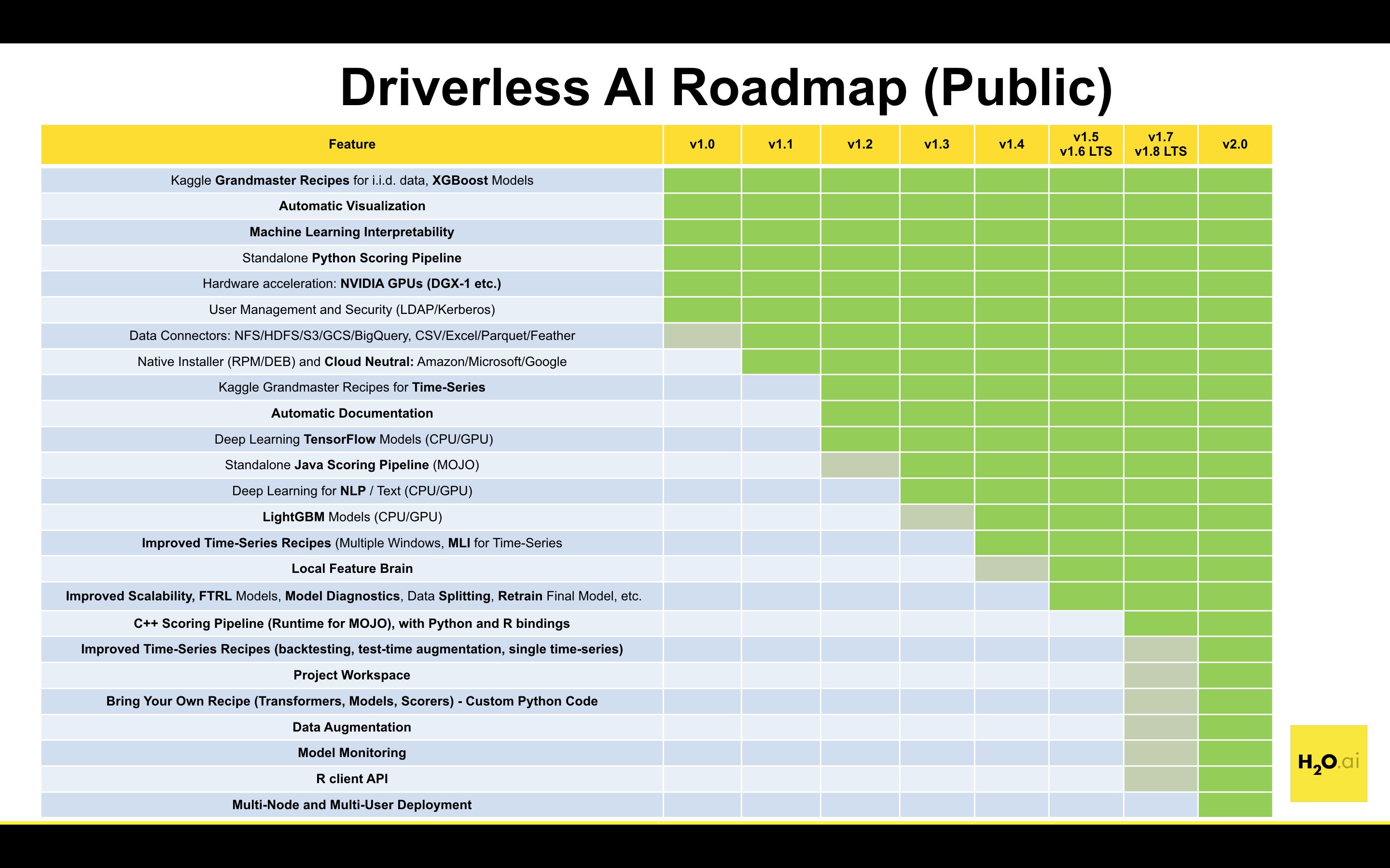 H2O Driverless AI Release Notes — Using Driverless AI 1 6