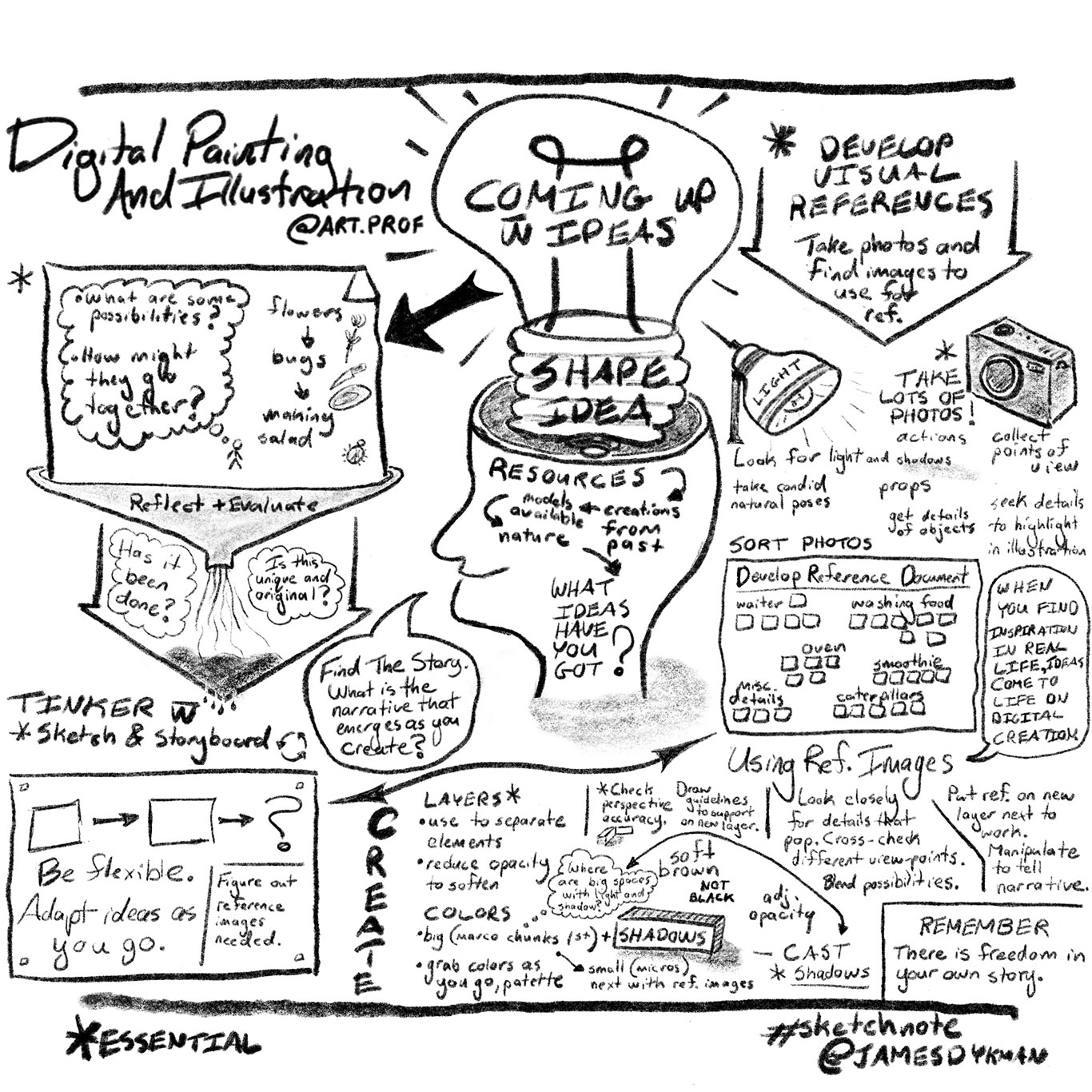Sketch Notes by James Dykman