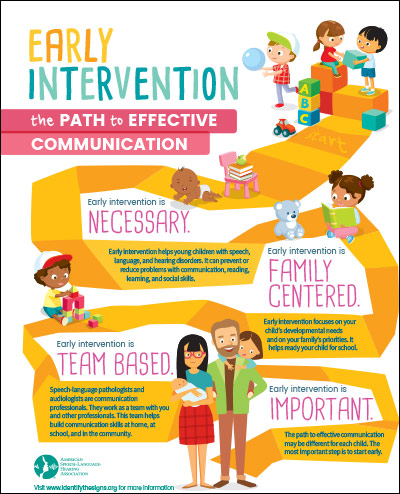 early intervention poster