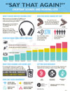 Everyday Sounds and Hearing Loss