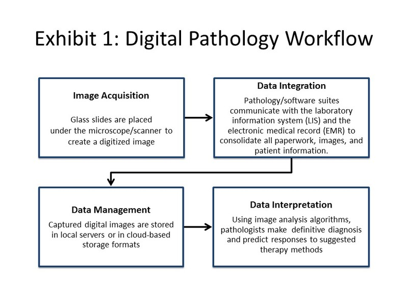 Innovations and Impact of Digital Pathology