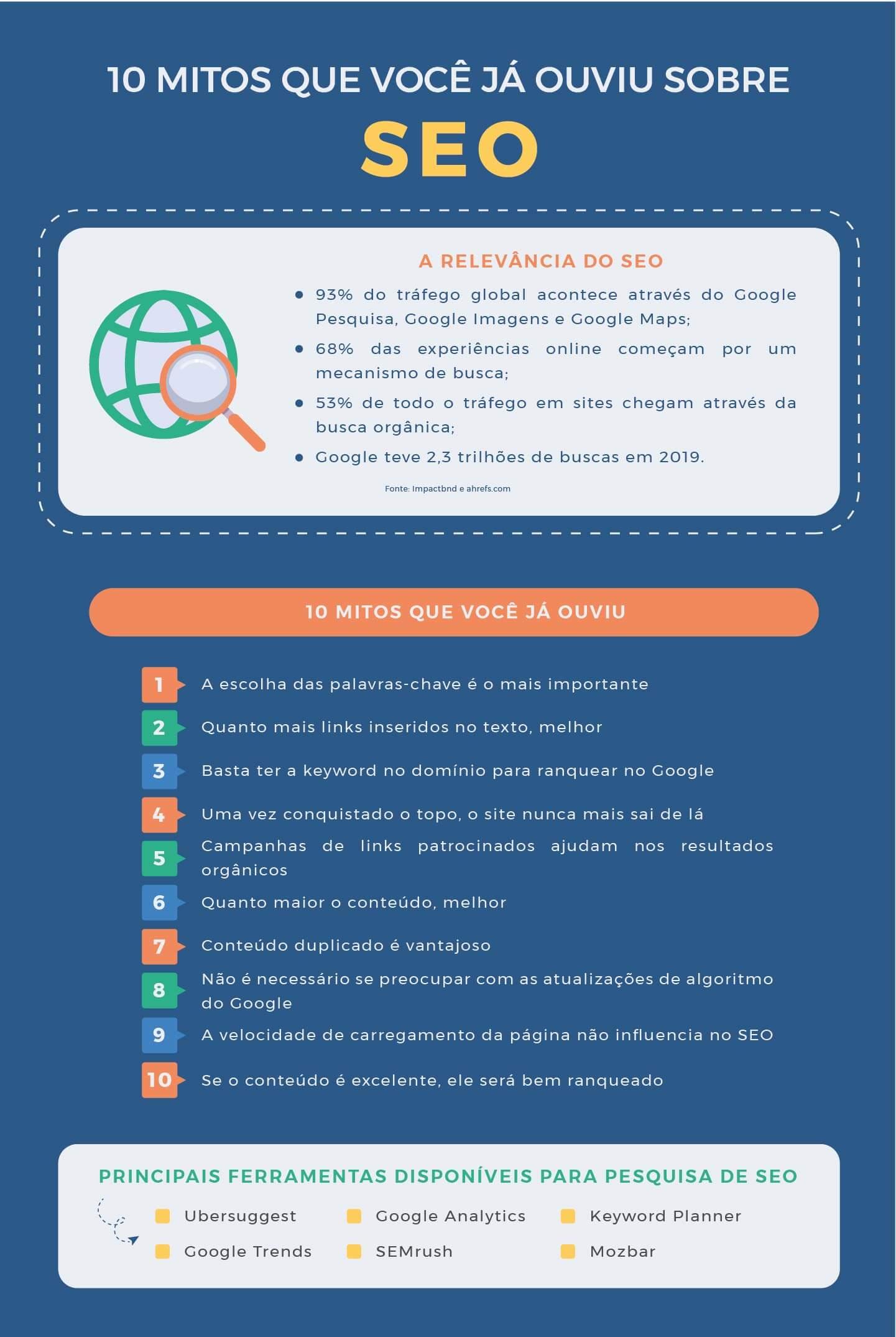 infografico 10 mitos de SEO