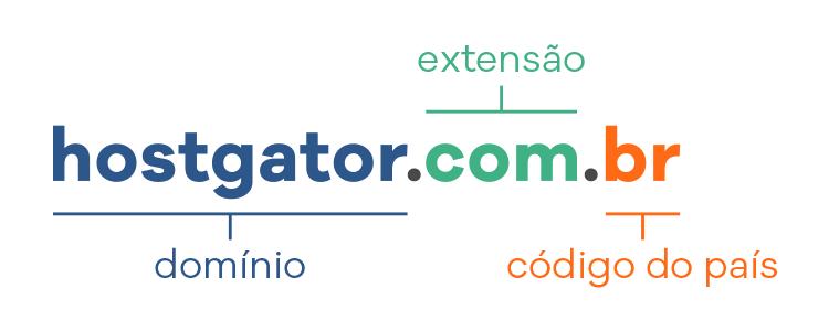 Estrutura dominio web