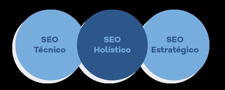 A intersecção do SEO técnico e SEO estratégico