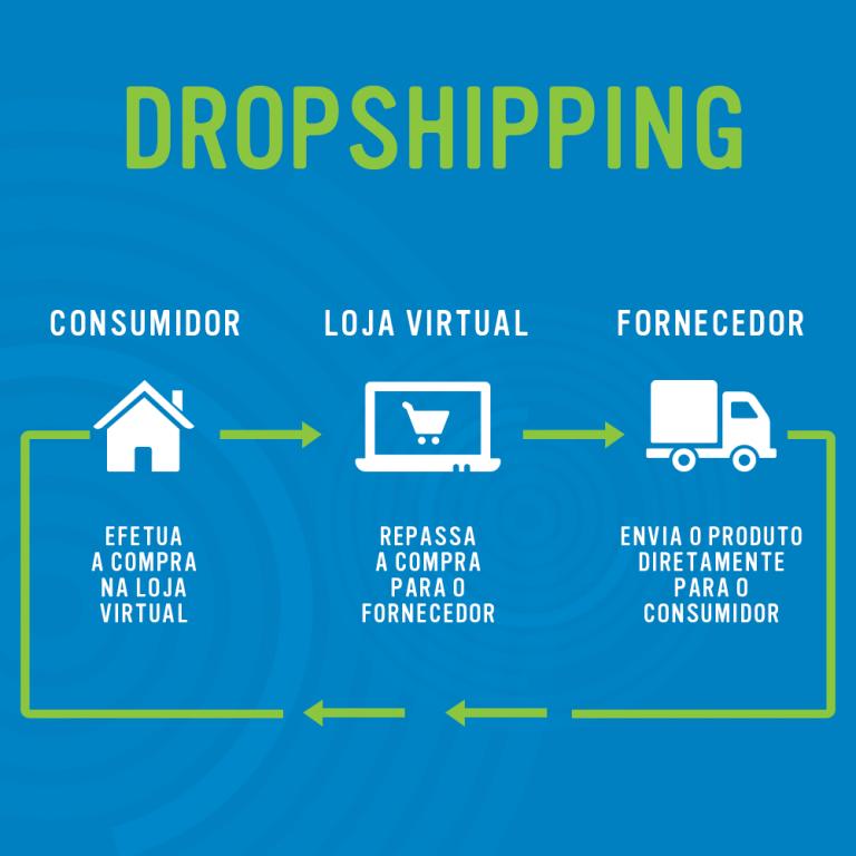 Técnica de gestão Dropshipping para loja virtual