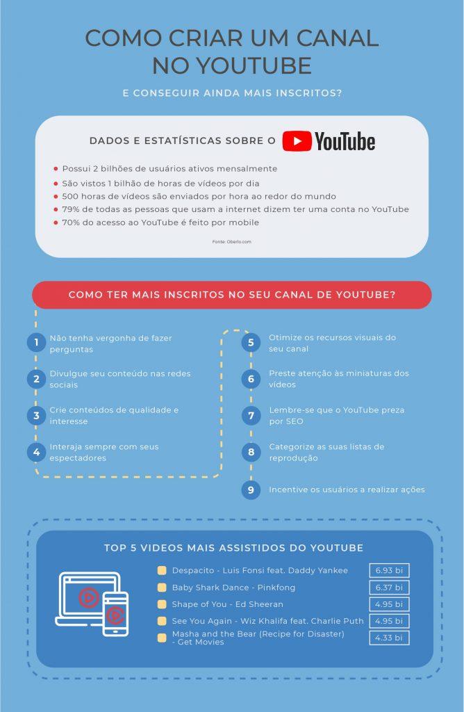 Infrografia_como_criar_um_canal_no_youtube