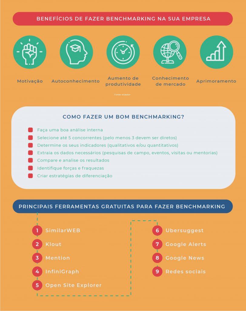 Infografia_Benchmarking