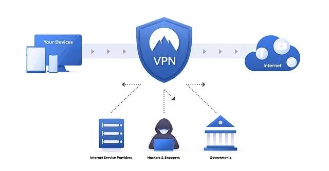 Diagrama de funcionamento VPN