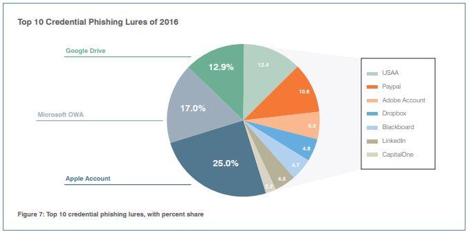 10 principais golpes de phishing de credenciais em 2016