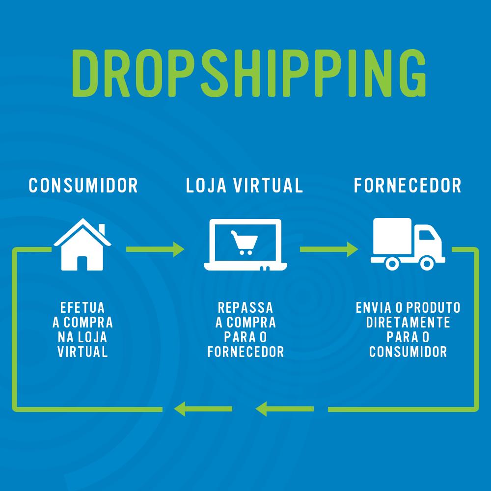 Dropshipping loja virtual sem estoque