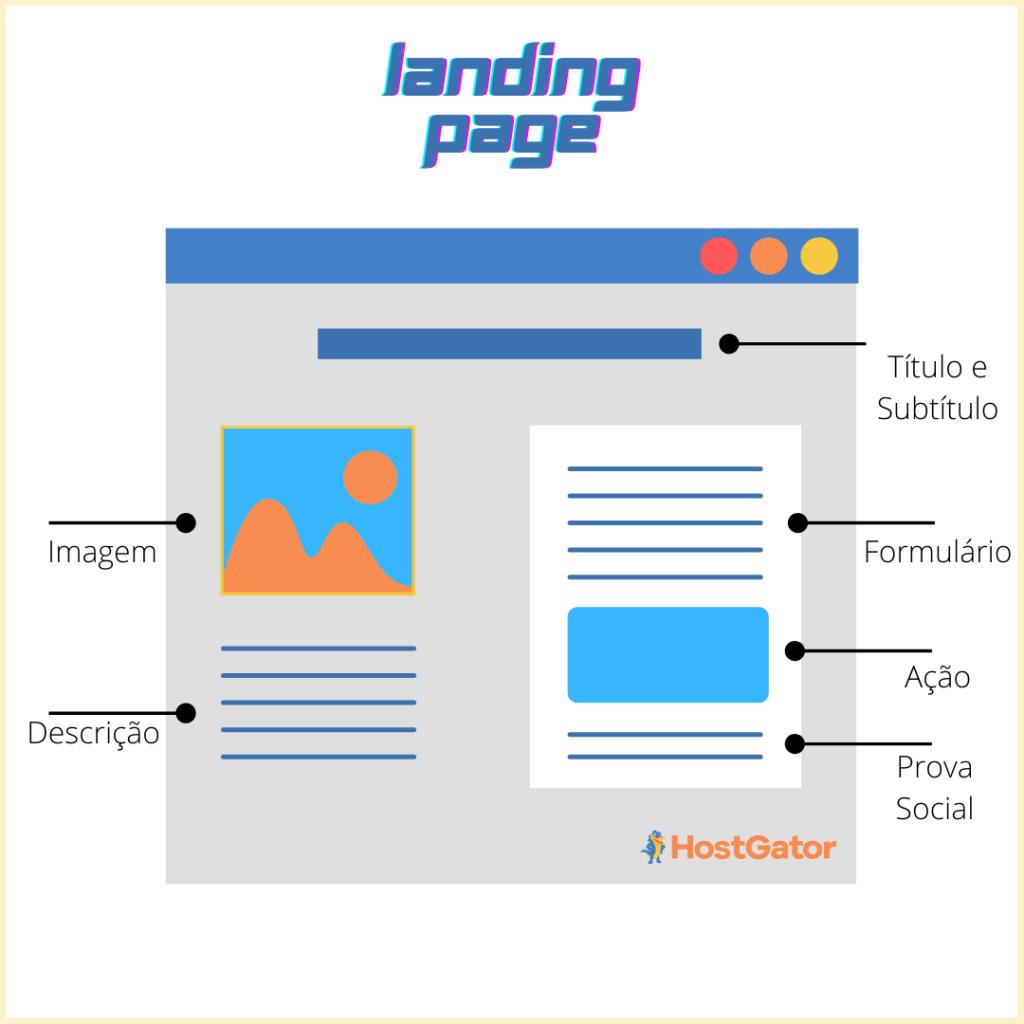 Estrutura landing page
