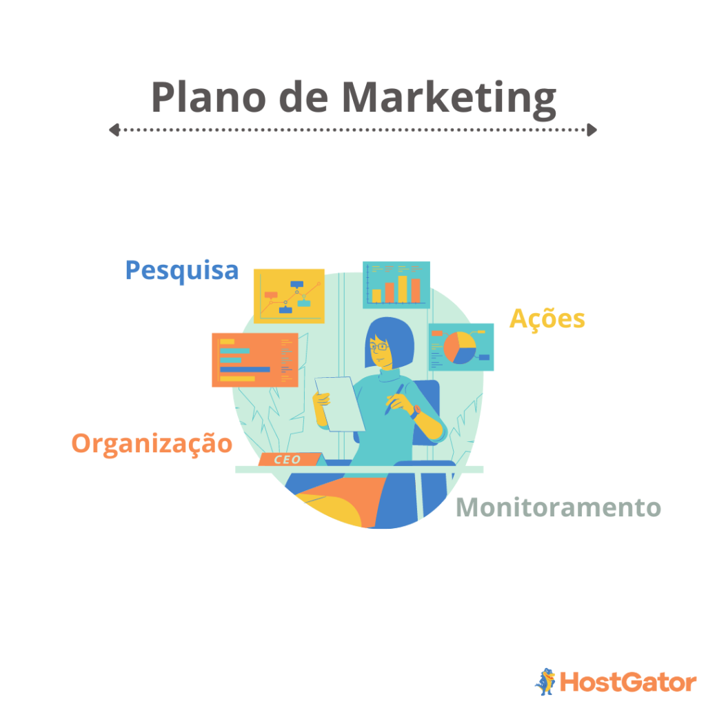 Plano de marketing para clinica de estética