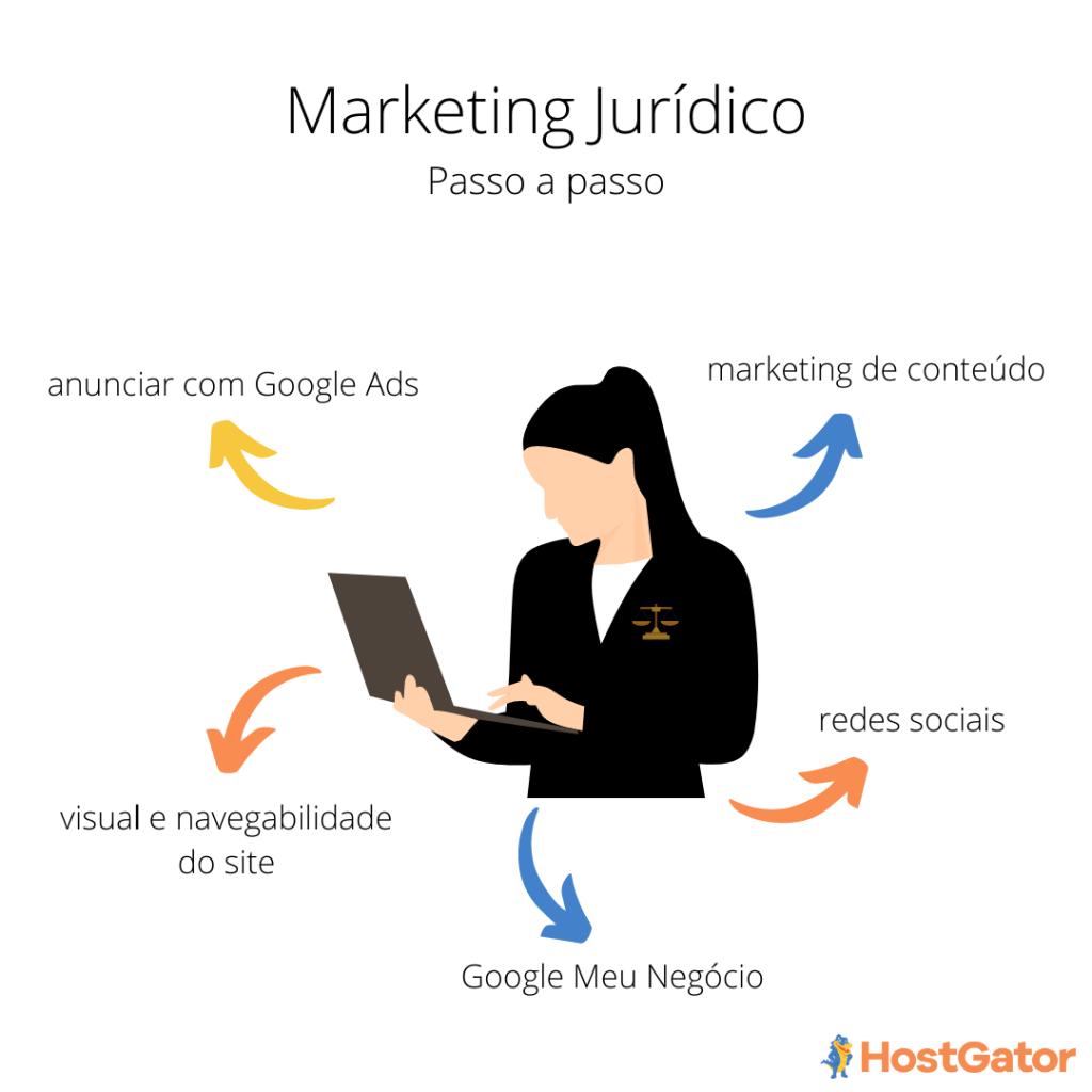 Como fazer marketing juridico