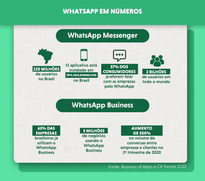 Dados de uso do WhatsApp