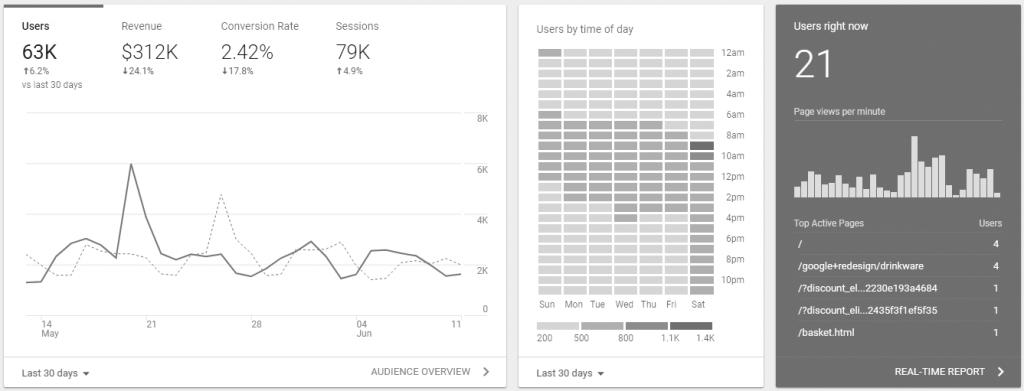Google Analytics Métricas