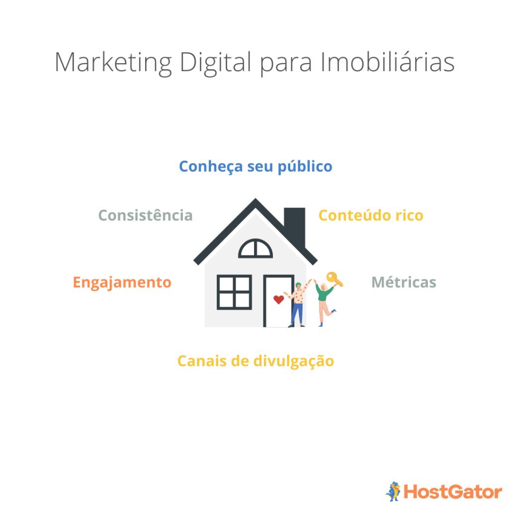 Plano de Marketing para Imobiliárias