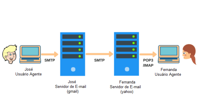 Trajeto de e-mail protocolo SMTP