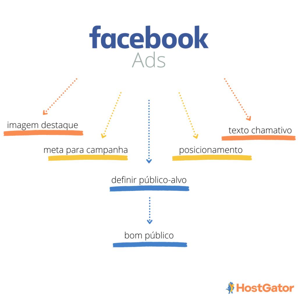 Anúncio facebook ads