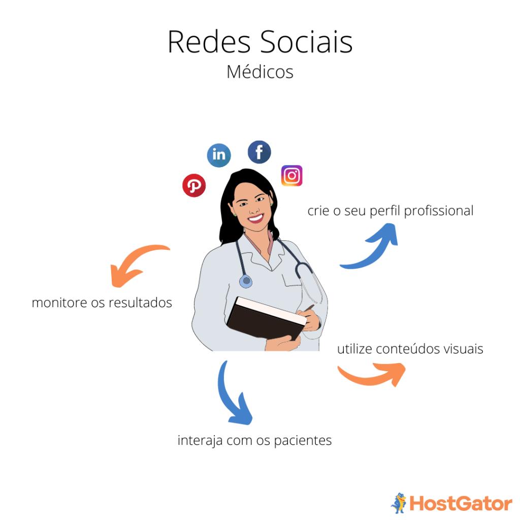 como utilizar redes sociais para médicos