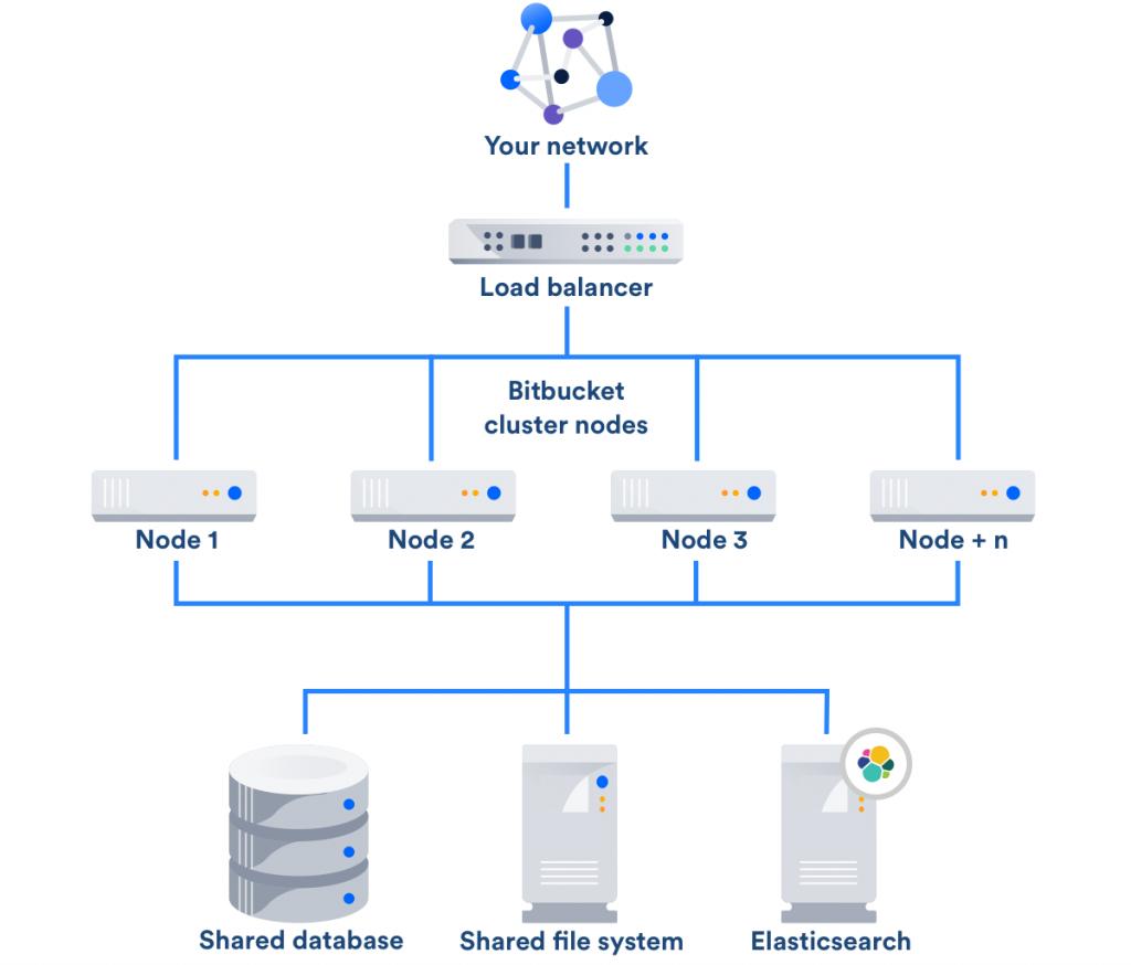 componentes do data center bitbucket