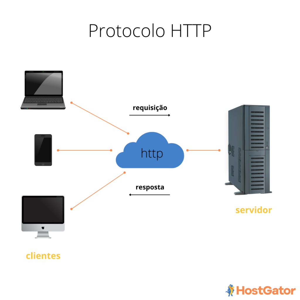 Funcionamento do protocolo http