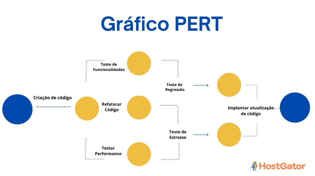 Criação de Código - Metodologia PERT   HosGator