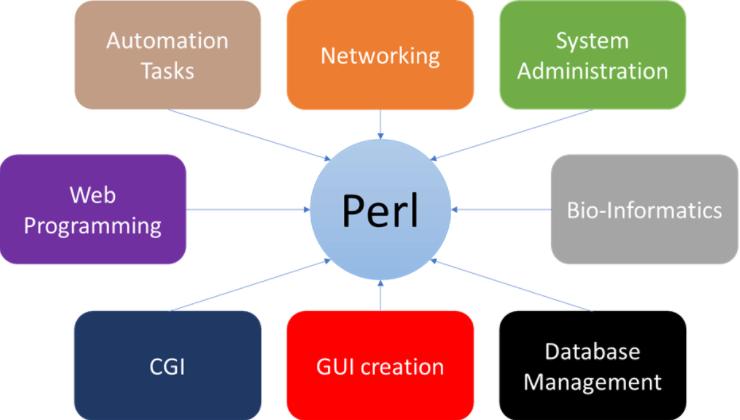 Principais aplicações do Perl