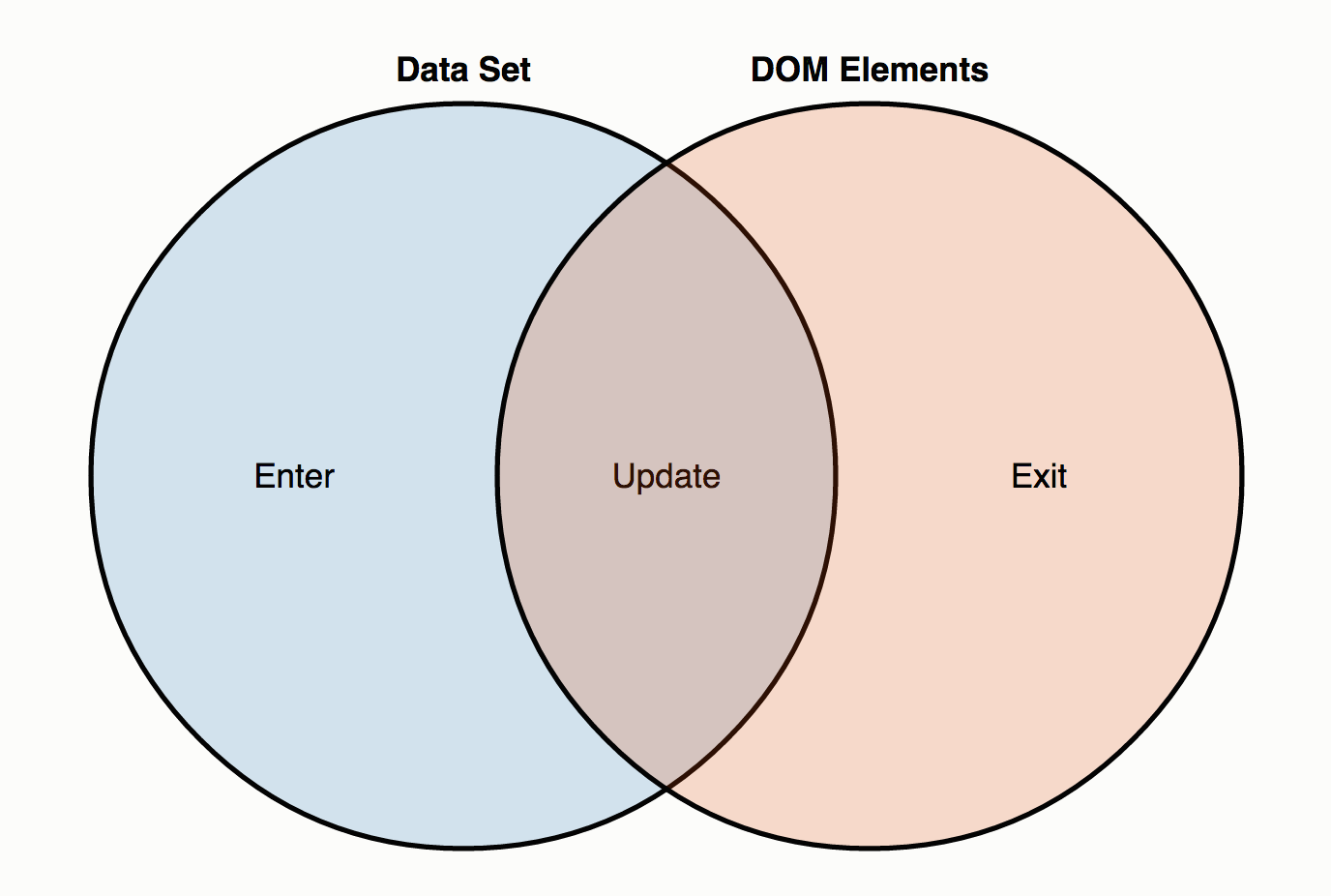 Venn diagram showing two intersecting sets, the first being DOM Elements and the second being Data Set. The intersection is labeled Update, DOM Elements alone is labeled Exit, and Data Set alone is labeled Enter.