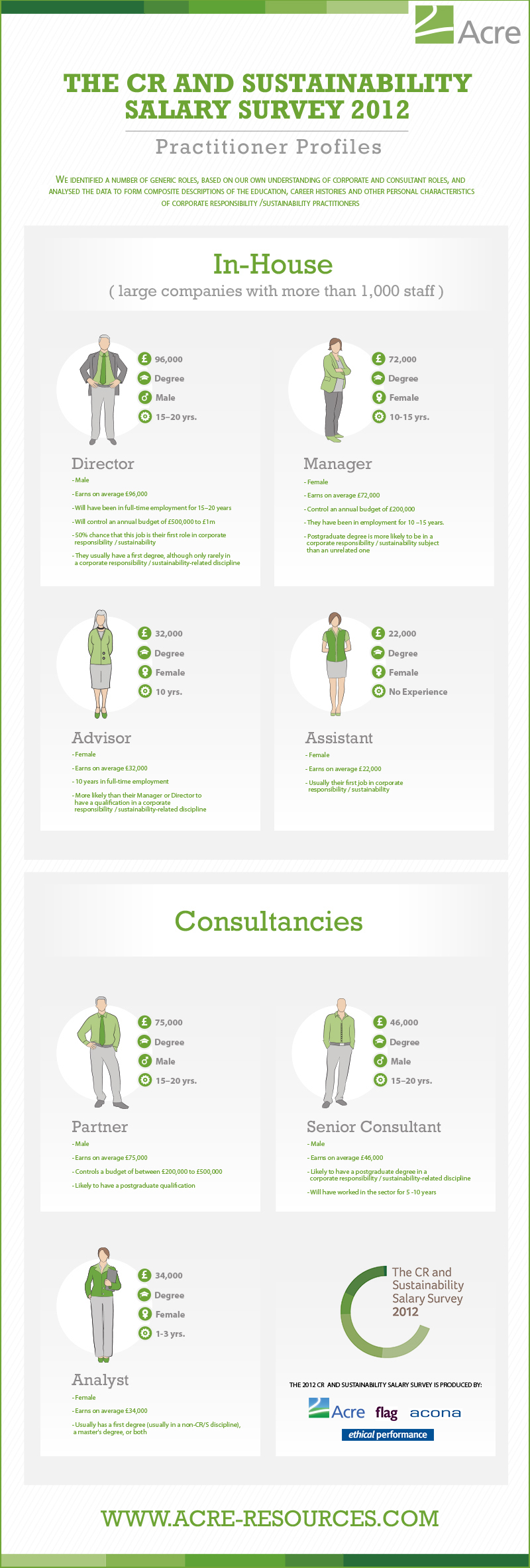 Infographic: Corporate Responsibility & Sustainability Practitioner Profiles