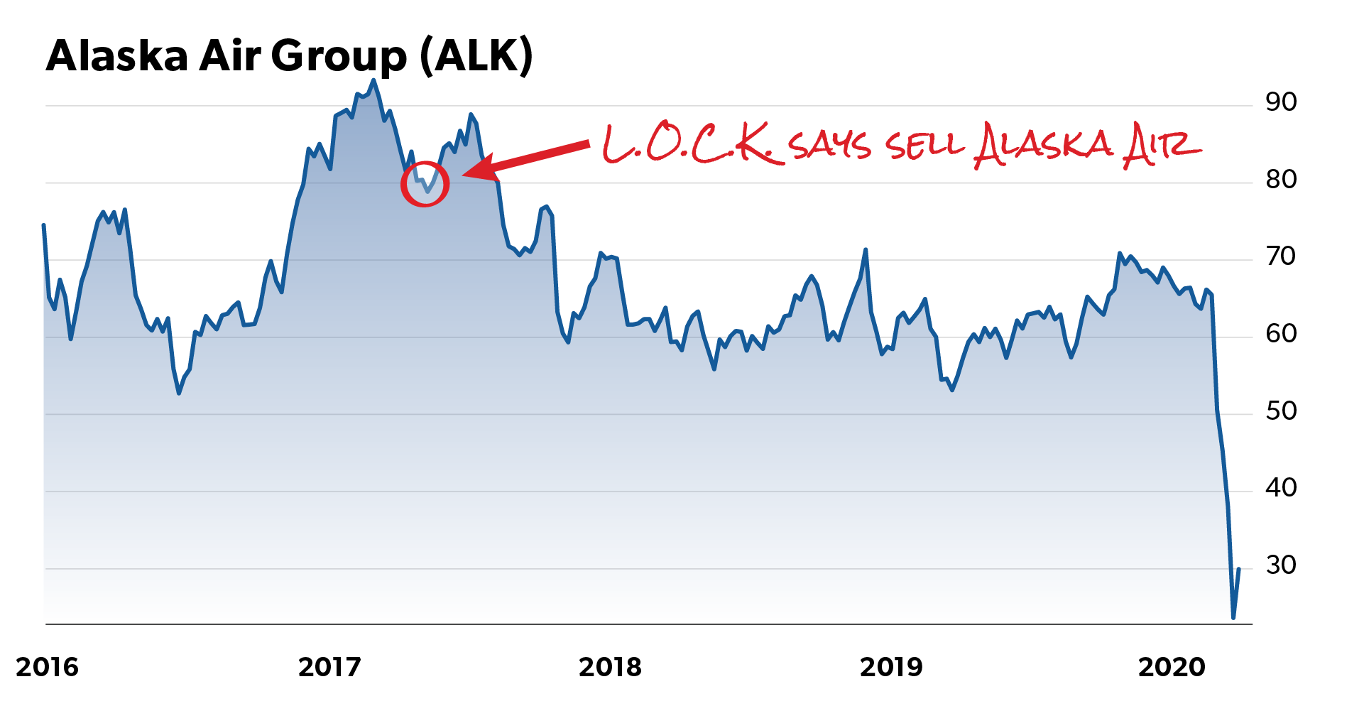"Chart #1 of 2 charts. Red circle around date Joel said sell. In red ""handwriting"" with arrow towards circle, caption: L.O.C.K. says sell Alaska Air"