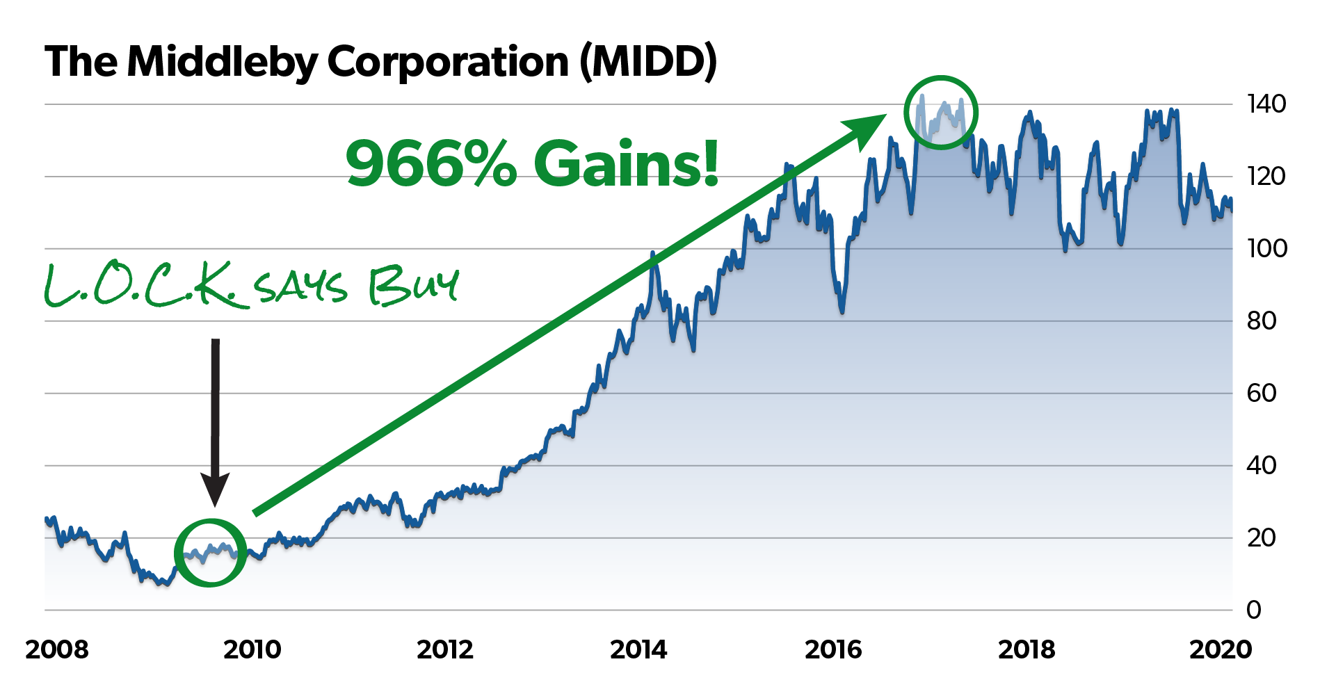 Middleby Corporation chart with red circle around recommendation date. Caption with arrow pointing to circle should read: L.O.C.K. says Buy. 966% gains!