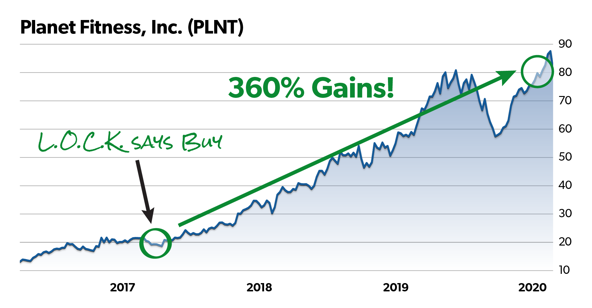 Planet fitness chart with red circle around recommendation date. Caption with arrow pointing to circle should read: L.O.C.K. says Buy. 360% gains!