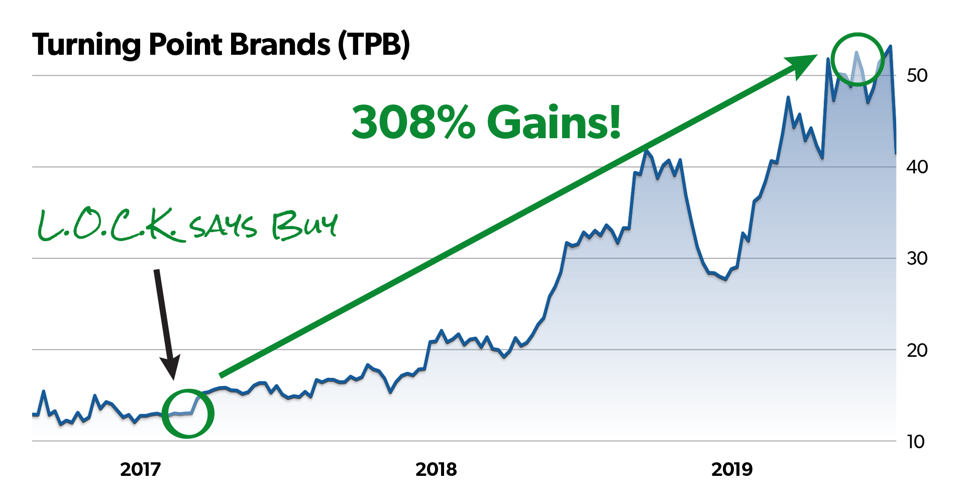 Turning Point Brands chart with red circle around recommendation date. Caption with arrow pointing to circle should read: L.O.C.K. says Buy. 308% gains!