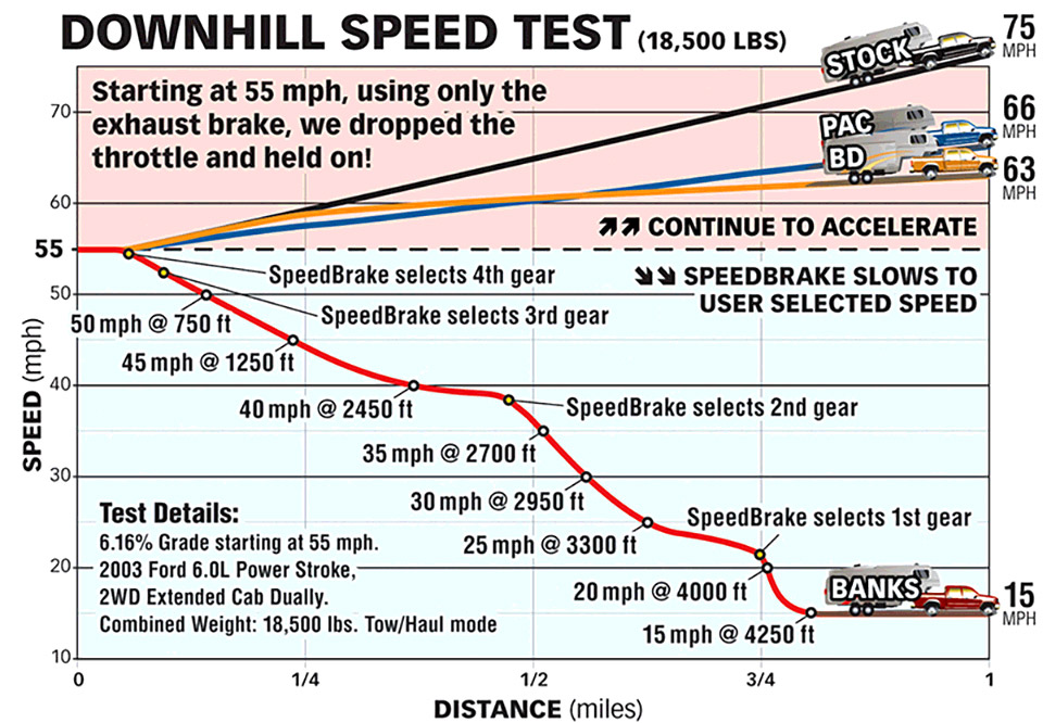 Banks SpeedBrake Downhill Soeed Test