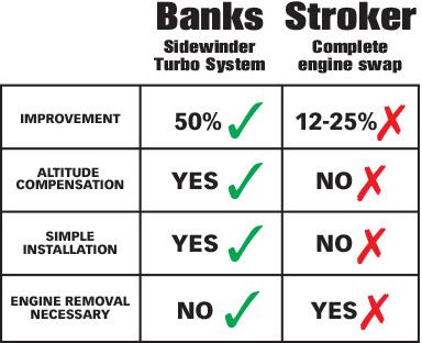 Sidewinder Turbo System versus Stroker swap