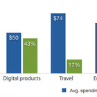 Mcommerce-spending-patterns-2013-117