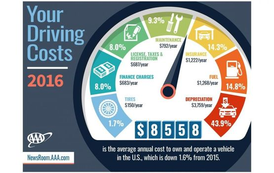AAA cost of car ownership graphic