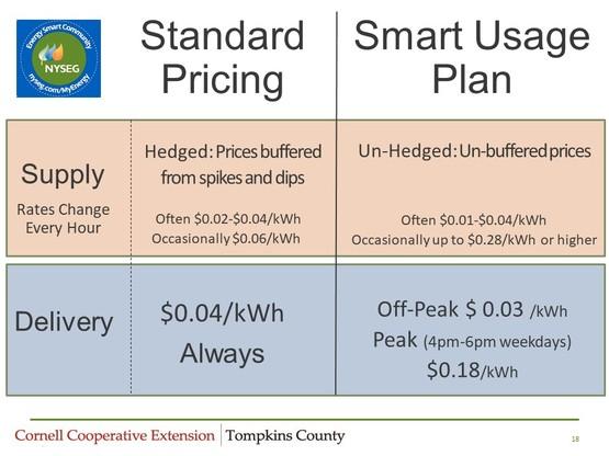 more accurate sup vs standard rate comparison