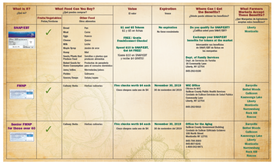 Sullivan County Farmers Market Benefits chart