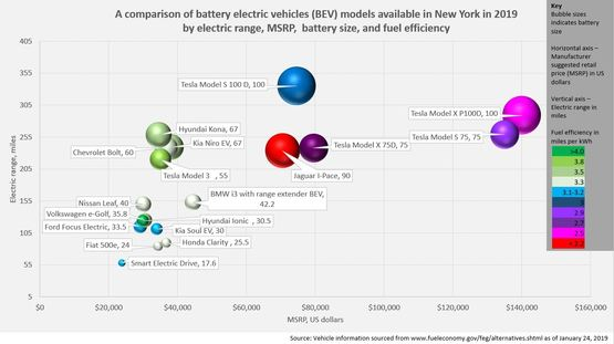 Comparison of BEV models available in New York