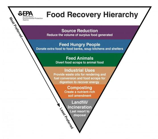Food Recovery Hierarchy Infographic from EPA.gov
