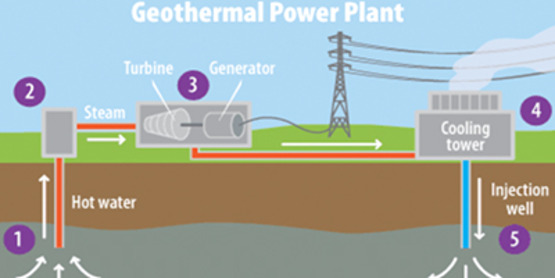 A diagram of how Geothermal works (http://energyunit.gov.vc/energyunit/index.php/opportunities/83-jm-sample)